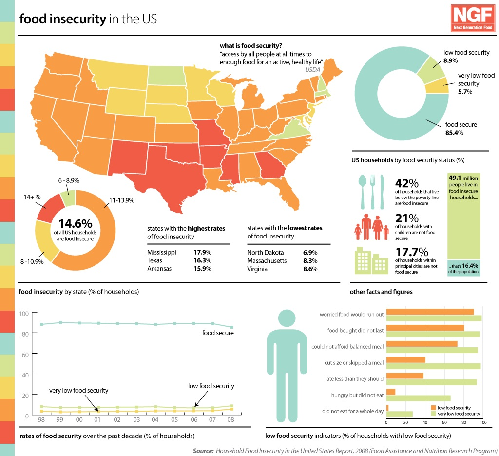 Dog Food Insecurity